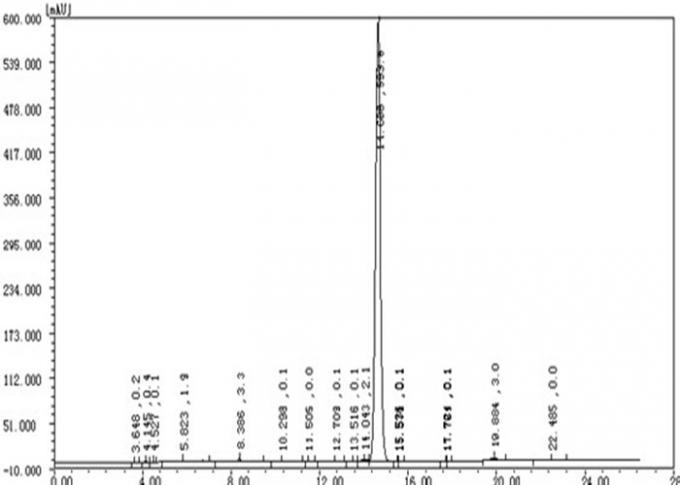 Oral Turinabol Testosterone Anabolic Steroid 4-Chlorodehydromethyltestosterone 2446-23-3